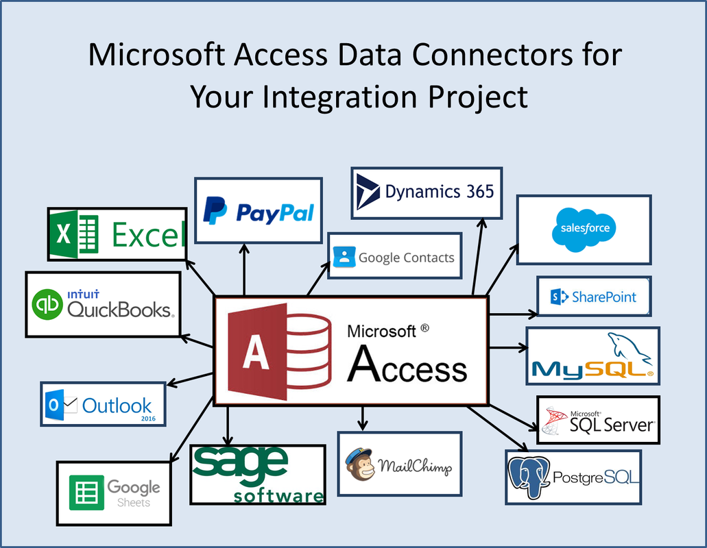Microsoft Access and Data Connectors